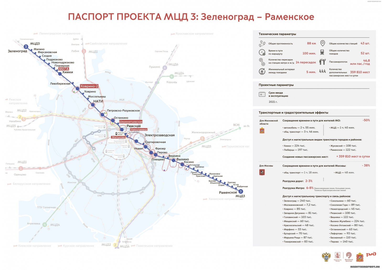 moscow-central-diametrs.jpg